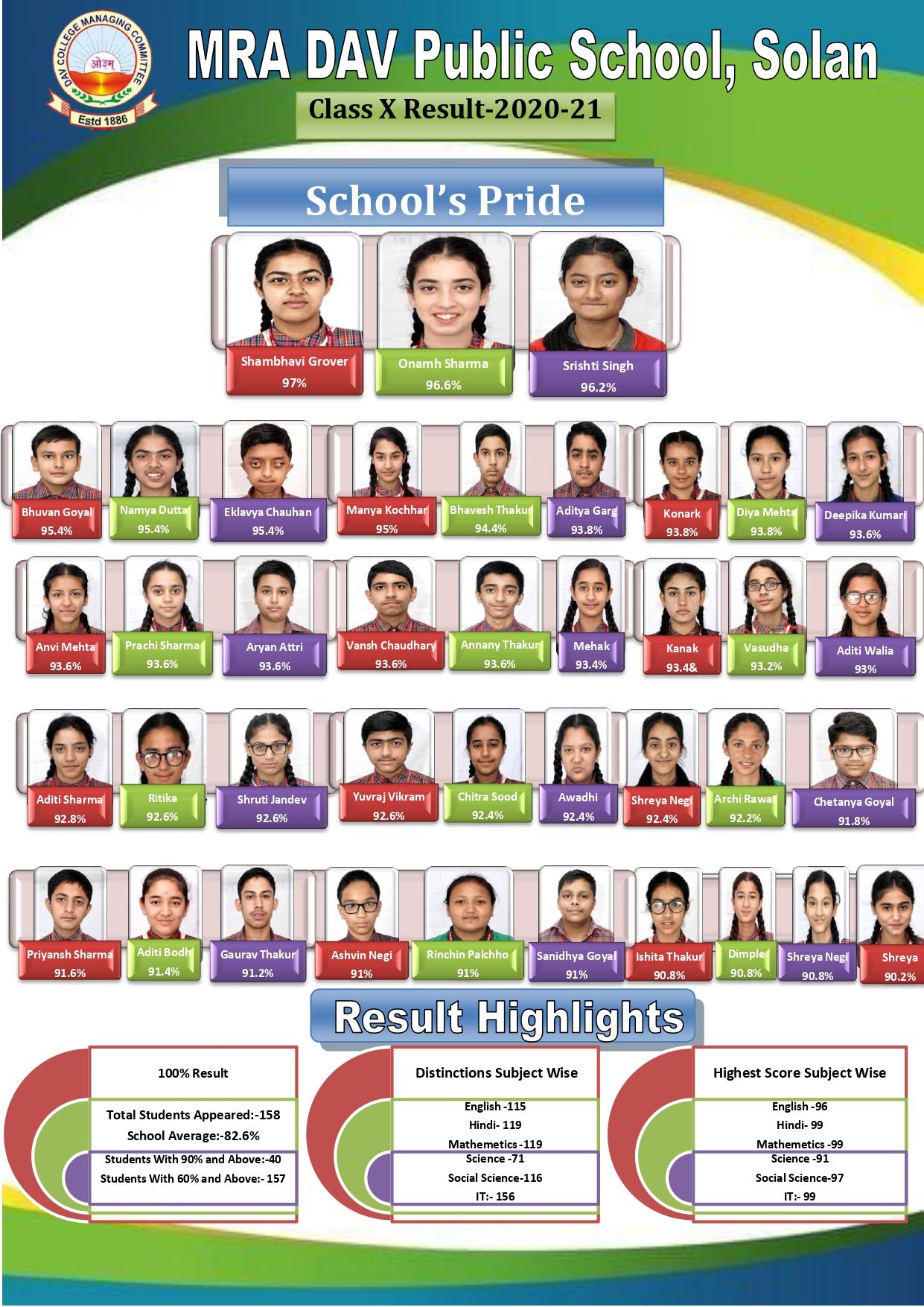 All India Secondary School Examination 2021
